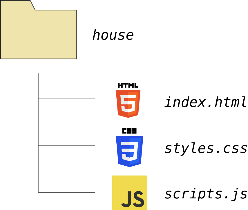 The Relationship Between HTML, CSS and JavaScript Explained
